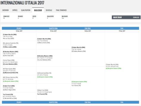 final tableau italie